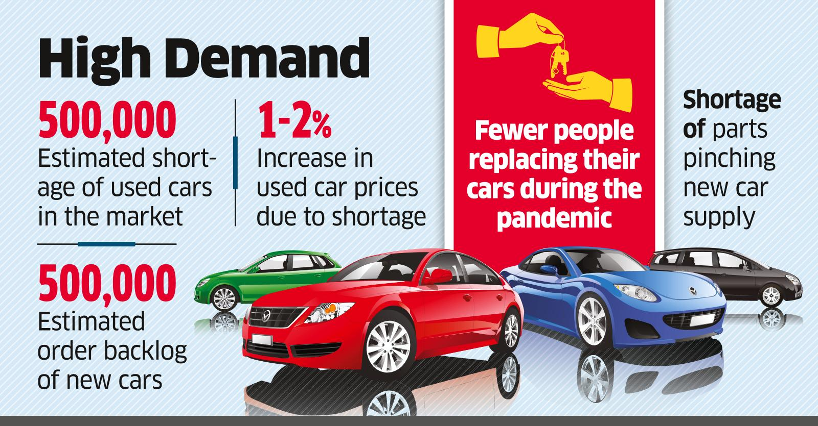 A Million Indians Waiting to Buy a Car, Used and Unused
