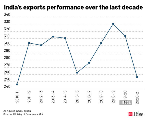 India's-exports-performance