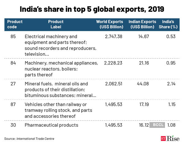 India's-share-in-top-5-glob