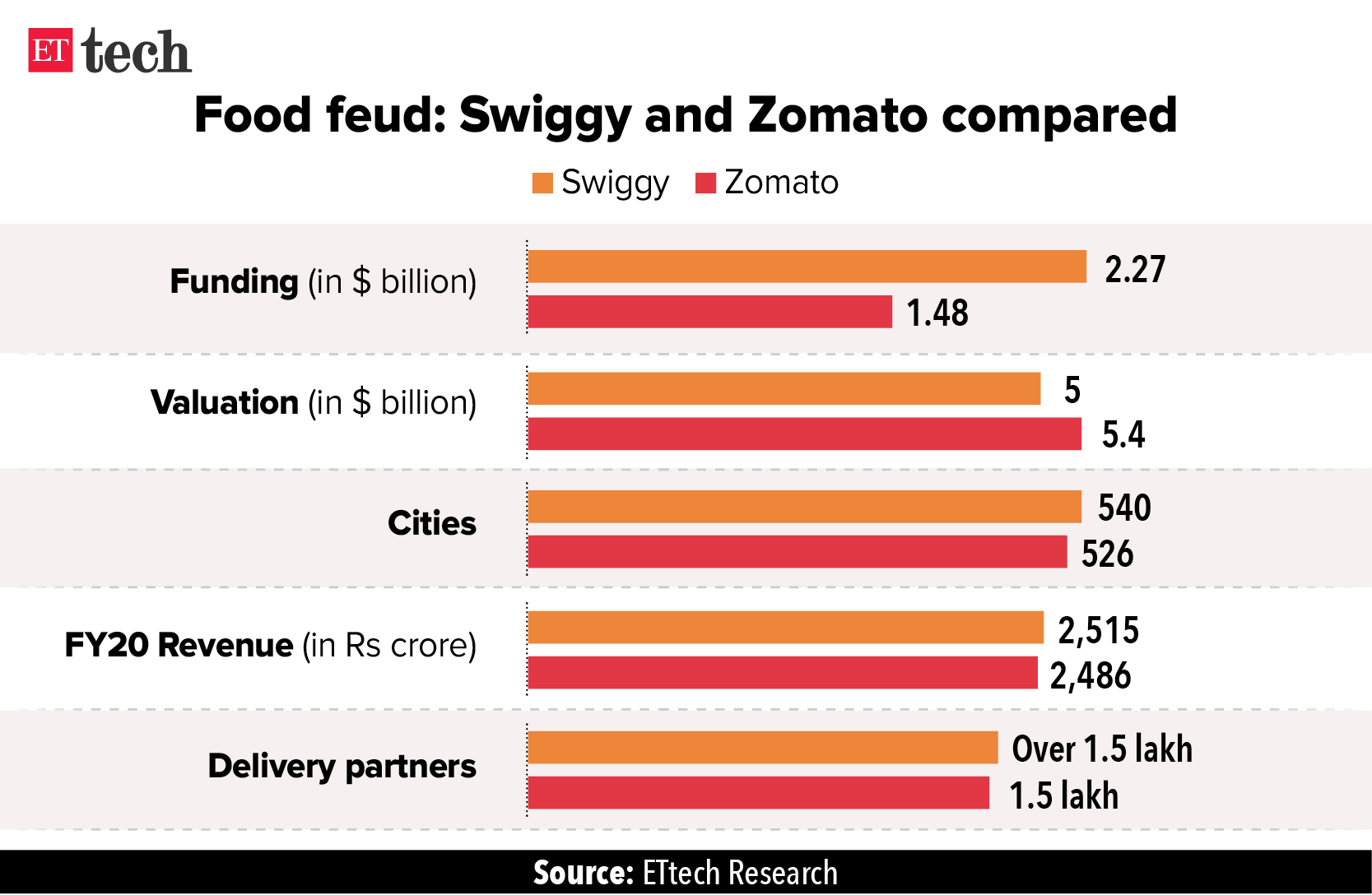 Food feud- Swiggy and Zomato compared_Graphic_ETTECH