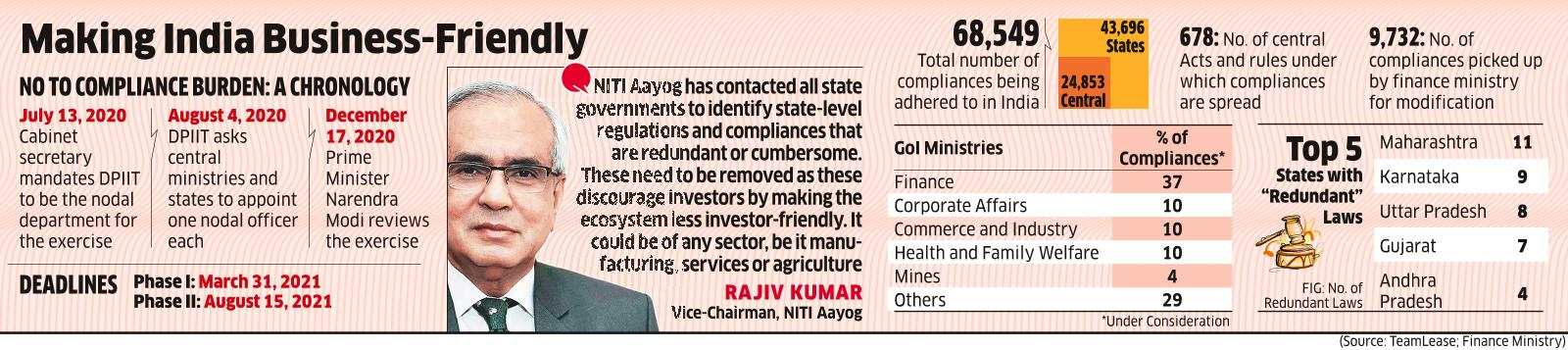 By I-Day, Bottlenecks may Clear to Ease Biz Compliances