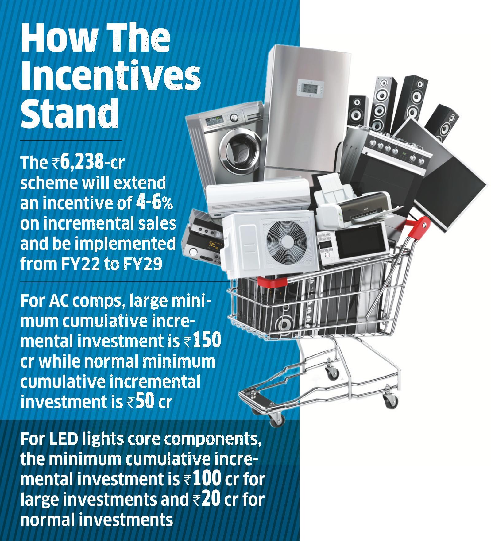 Centre Announces PLI Scheme for White Goods