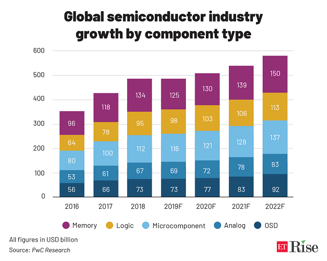 Global semiconductor industry _growth by component type@2x