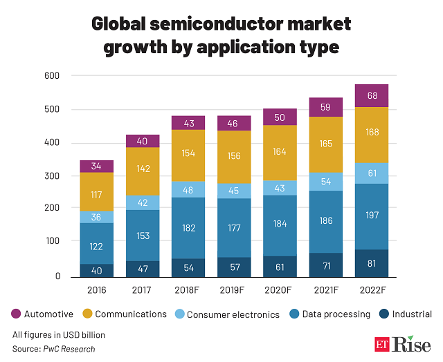 Global semiconductor market _growth by application type@2x