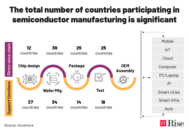 The total number of countries participating in semiconductor manufacturing is significant@2x
