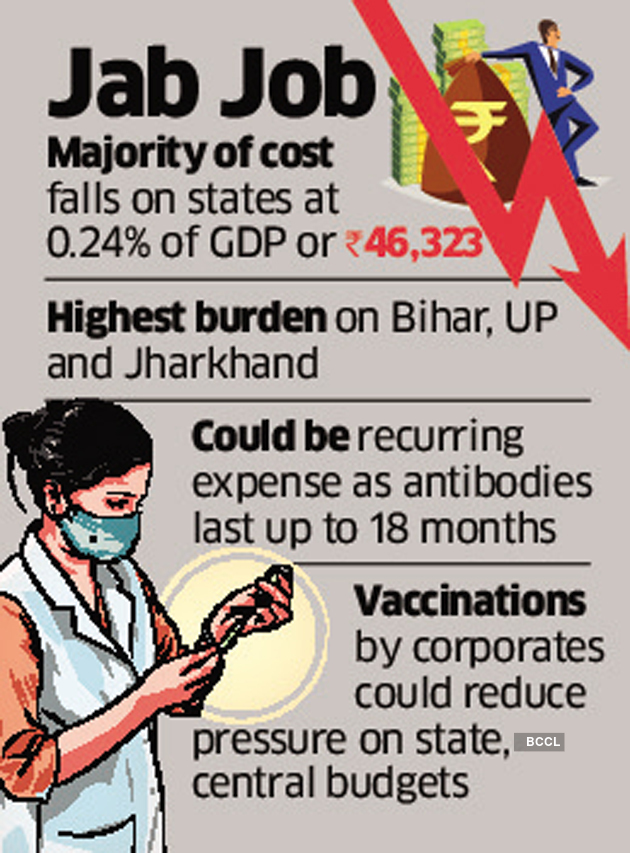 Cost of vaccinating India's entire population above 18 years 0.36% of GDP: India Ratings and Research - The Economic Times