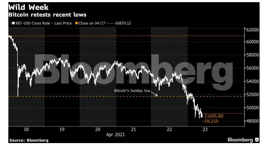 bitcoin crash market watch