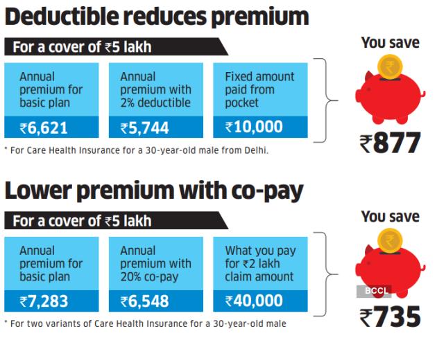 2 Deductibles reduce premium