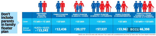 4 Dont include parents in family floater plan