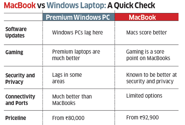 A Windows Laptop or MacBook: Which one is the right click?