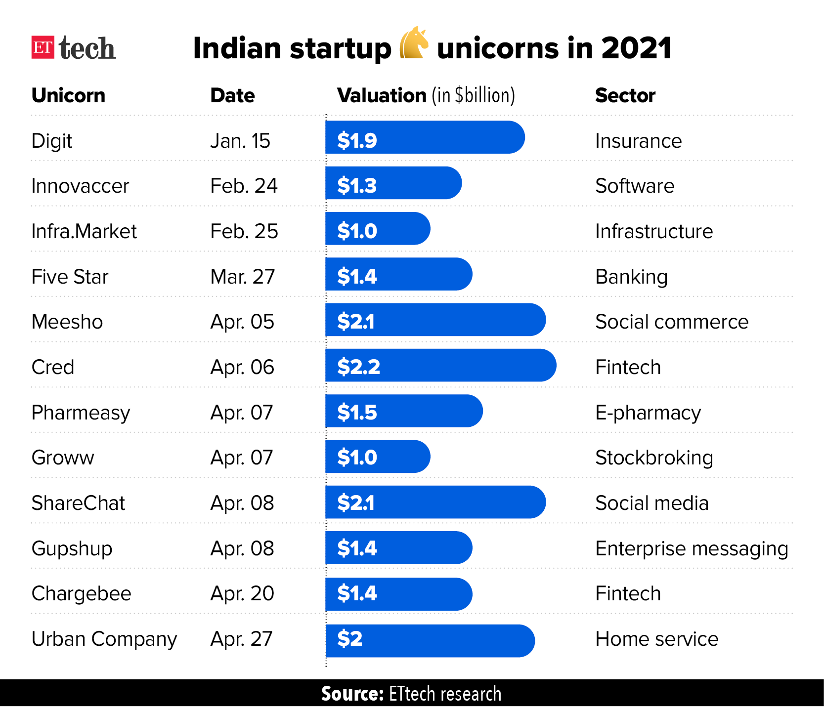 Indian Startup Unicorns in 2021