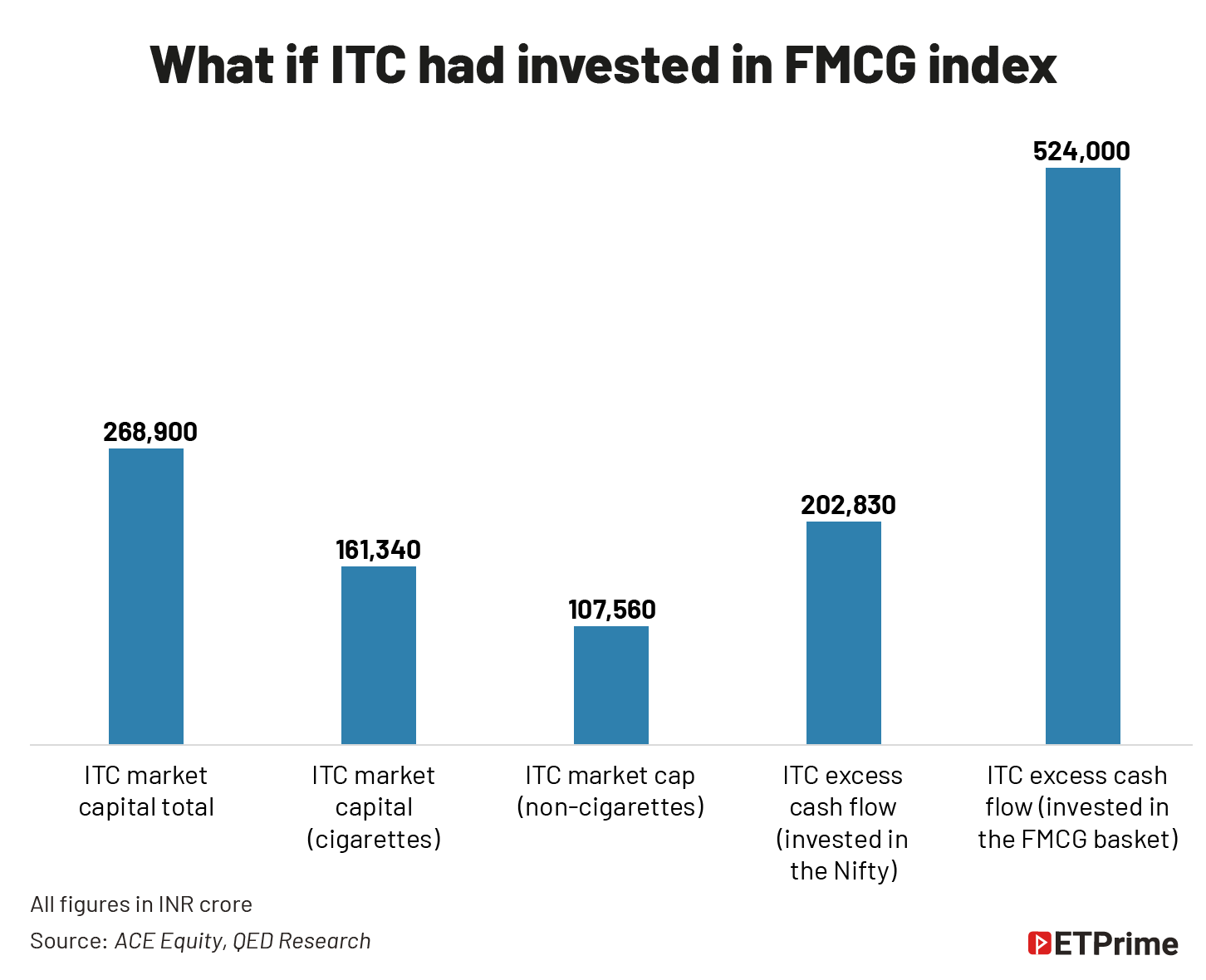 What if ITC had invested in FMCG index@2x