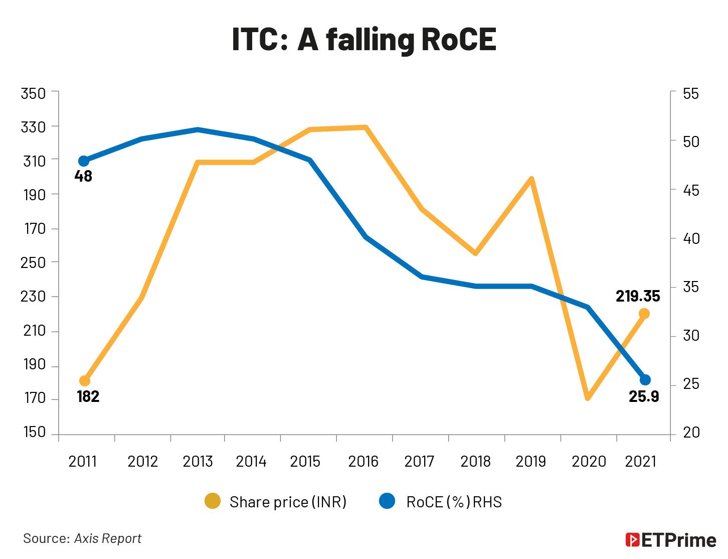 ITC- A falling RoCE@2x