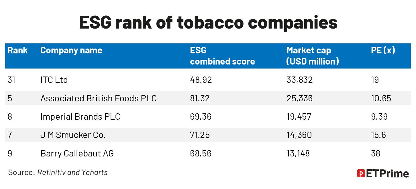 ESG rank of tobacco companies@2x