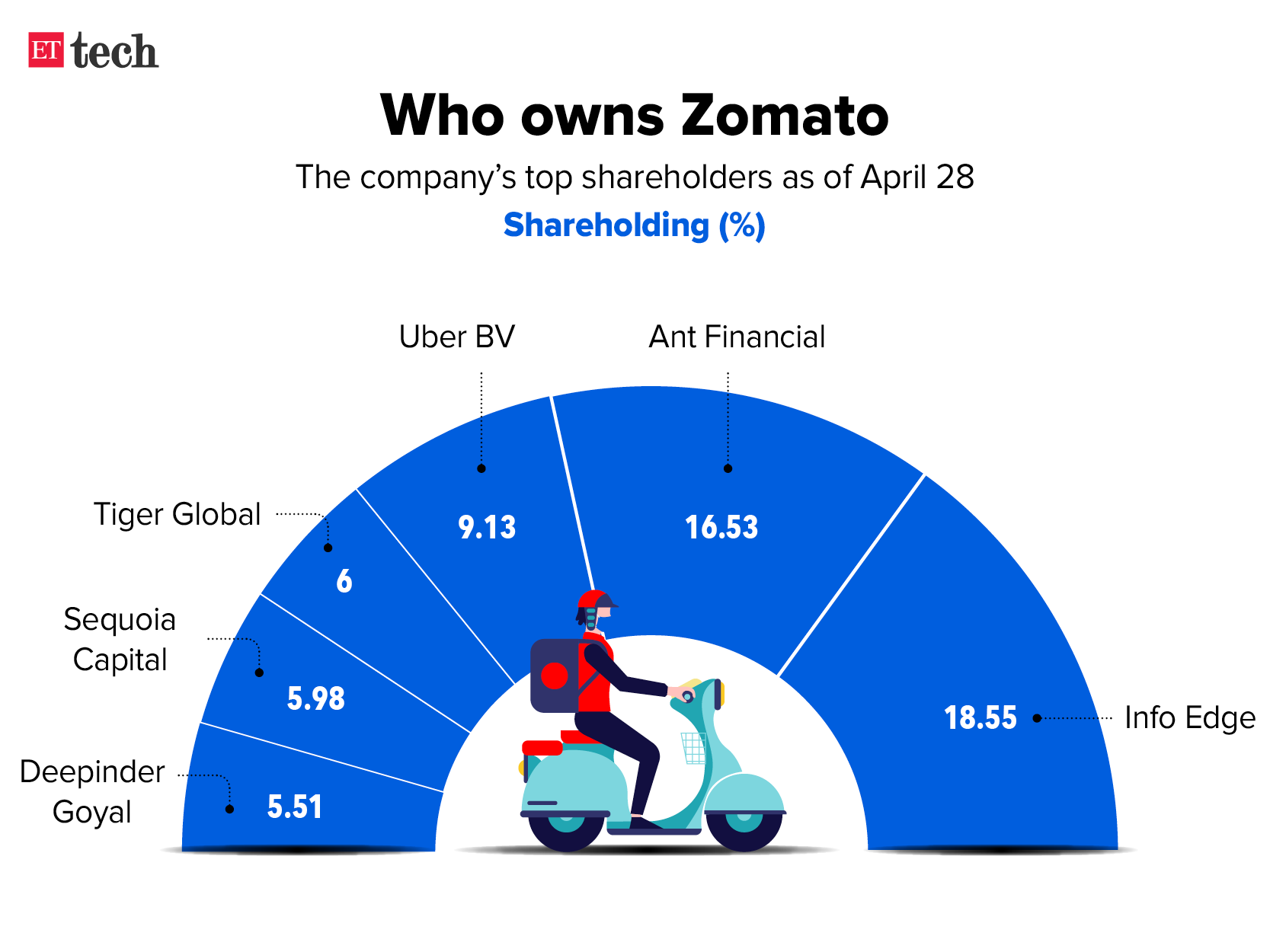 Zomato shareholding