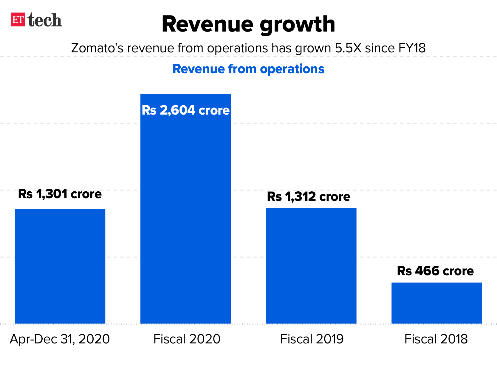 Zomato revenue growth