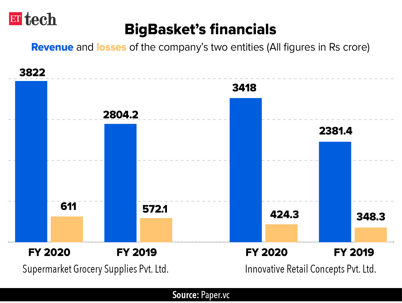 BigBasket Financials