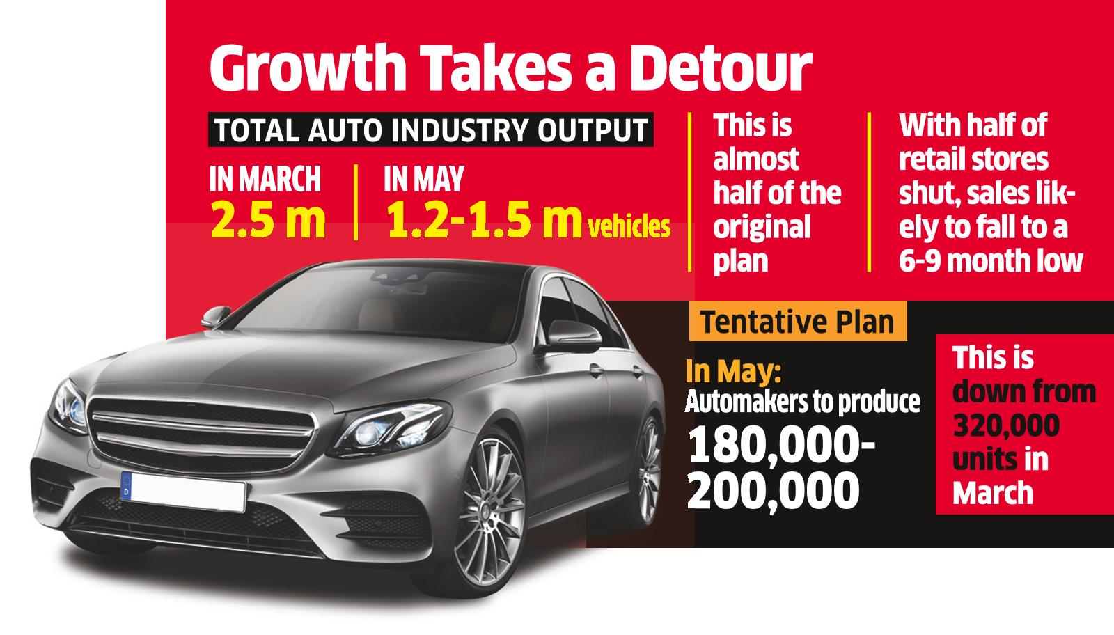Auto Industry Output Set to Hit a 9-Month Low in May