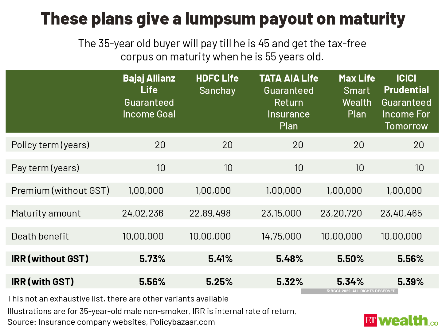 These plans give a lumpsum payout on maturity@2x