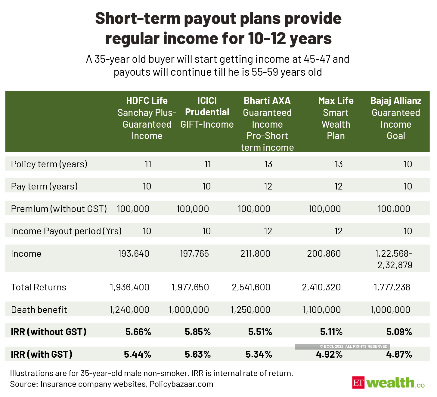 Short-term payout plans provide _regular income for 10-12 years@2x