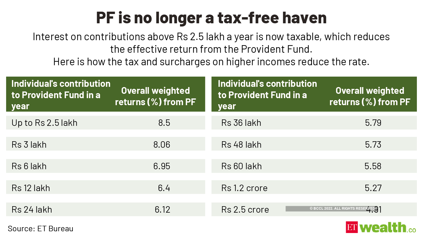 PF is no longer a tax-free haven@2x