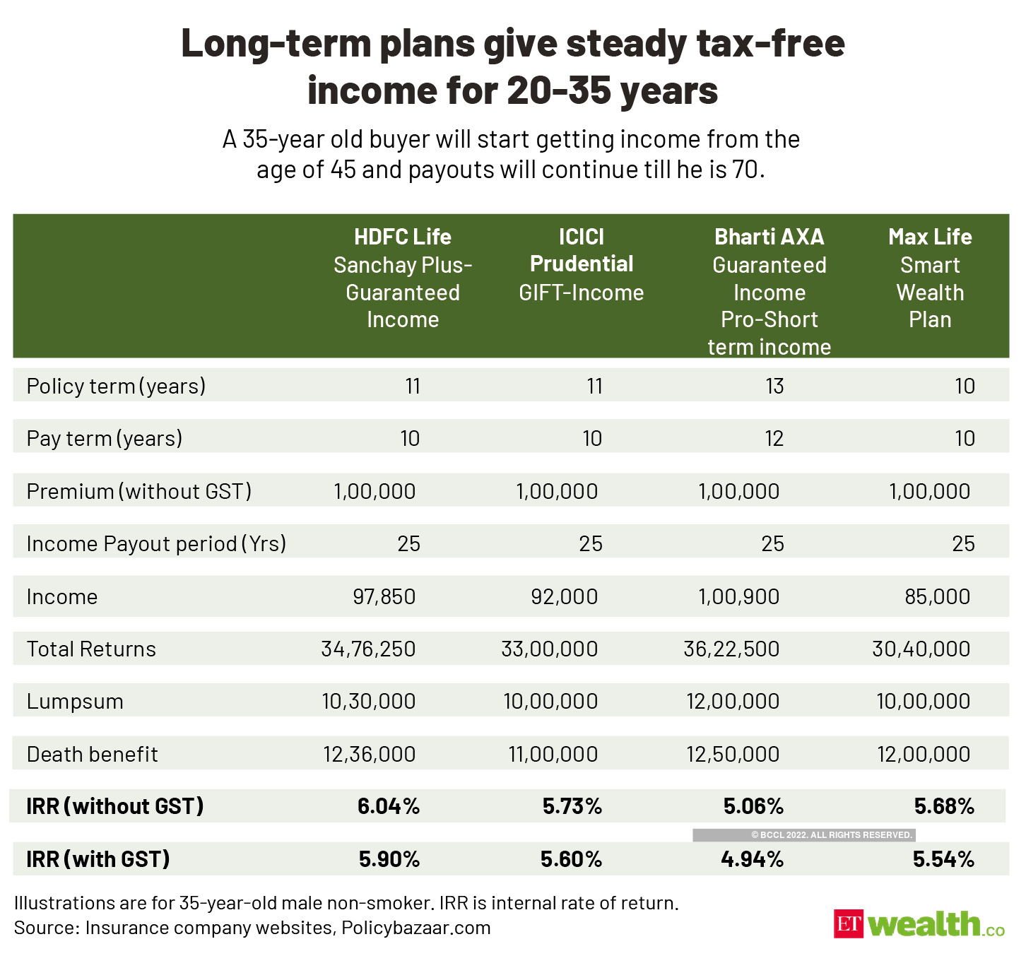 Long-term plans give steady tax-free _income for 20-35 years@2x