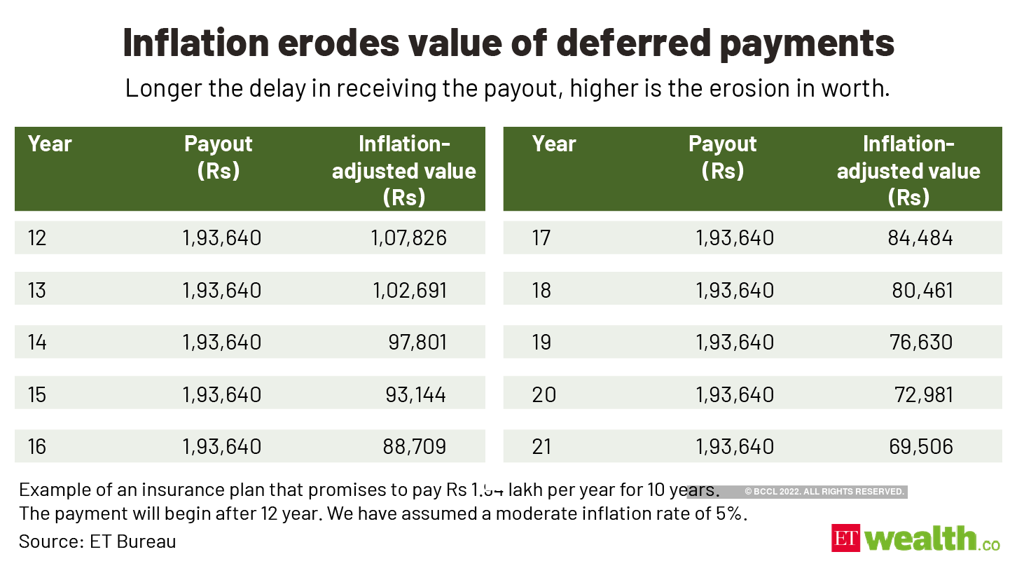 Inflation erodes value of deferred payments@2x (1)