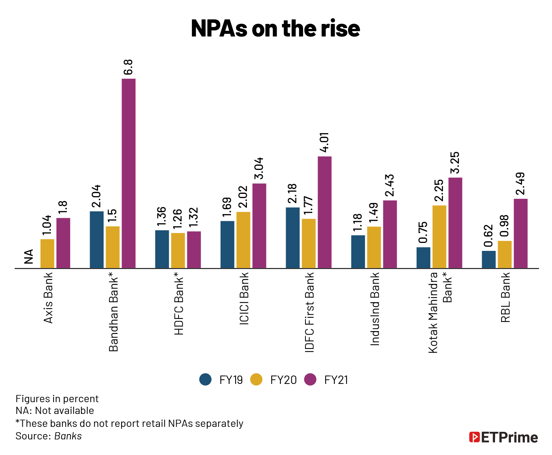NPAs on the rise@2