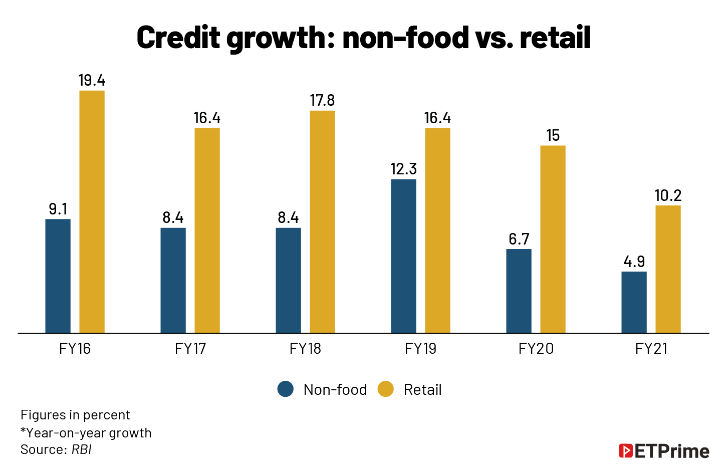Credit growth- non-food vs. retail@2