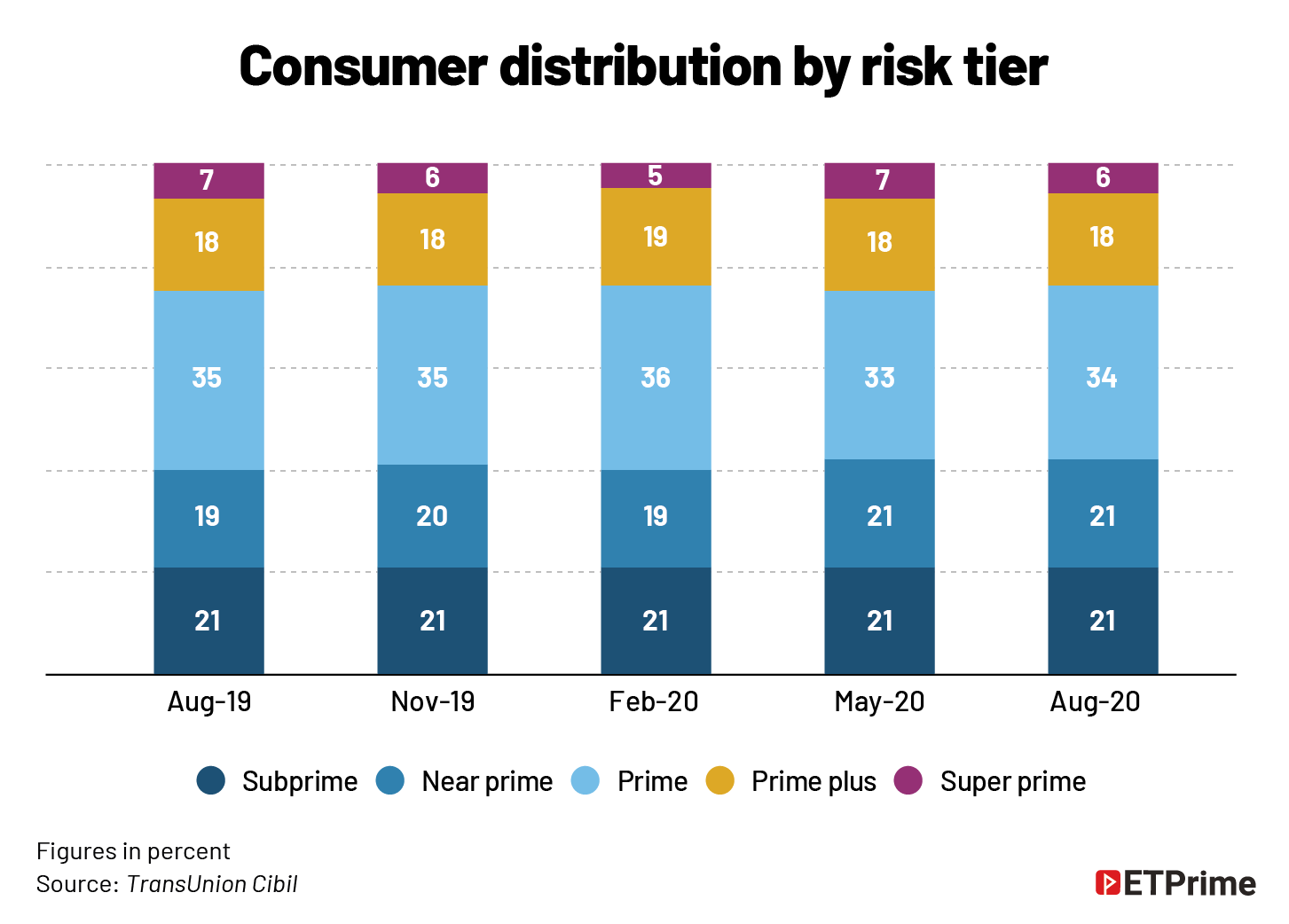 Consumer distribution by risk tier@2