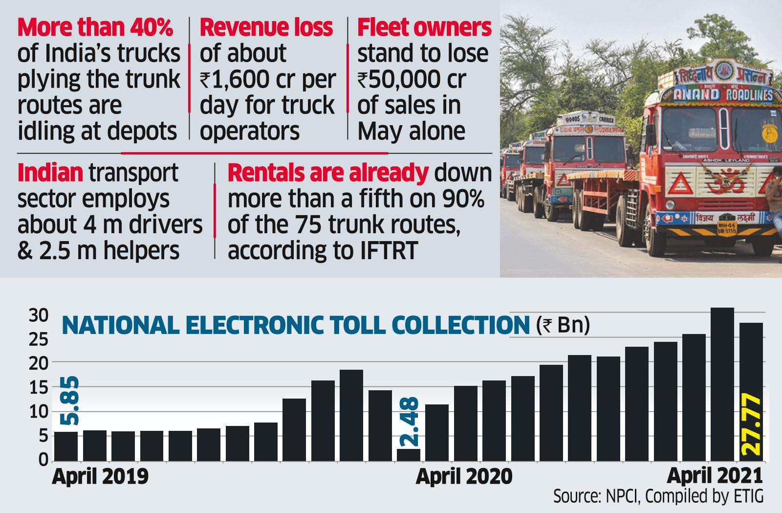 Mobility Curbs: More Than 2.5 M Trucks Go Off the Road