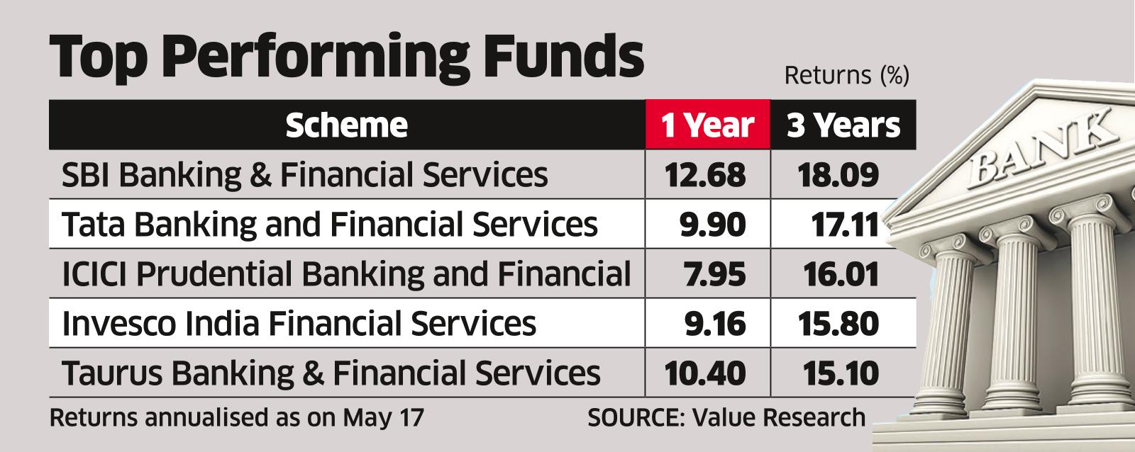 Bold Bets on Banking CouldPay Off, Feel Fund Managers