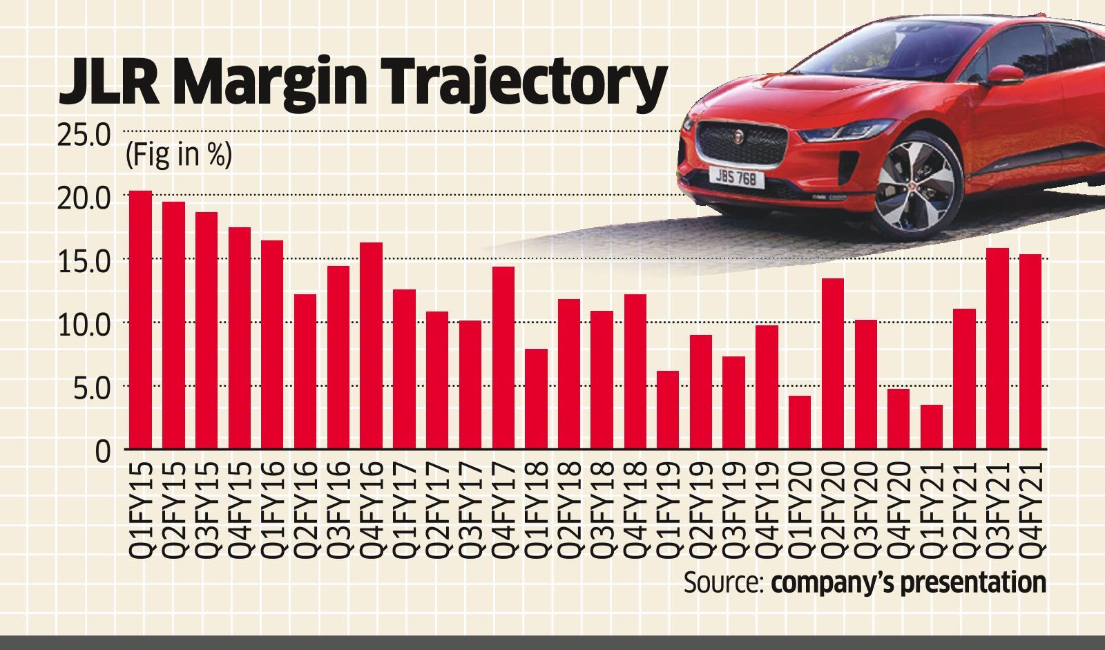 Many Reasons for Tata Motors Stock to Shine Despite Loss