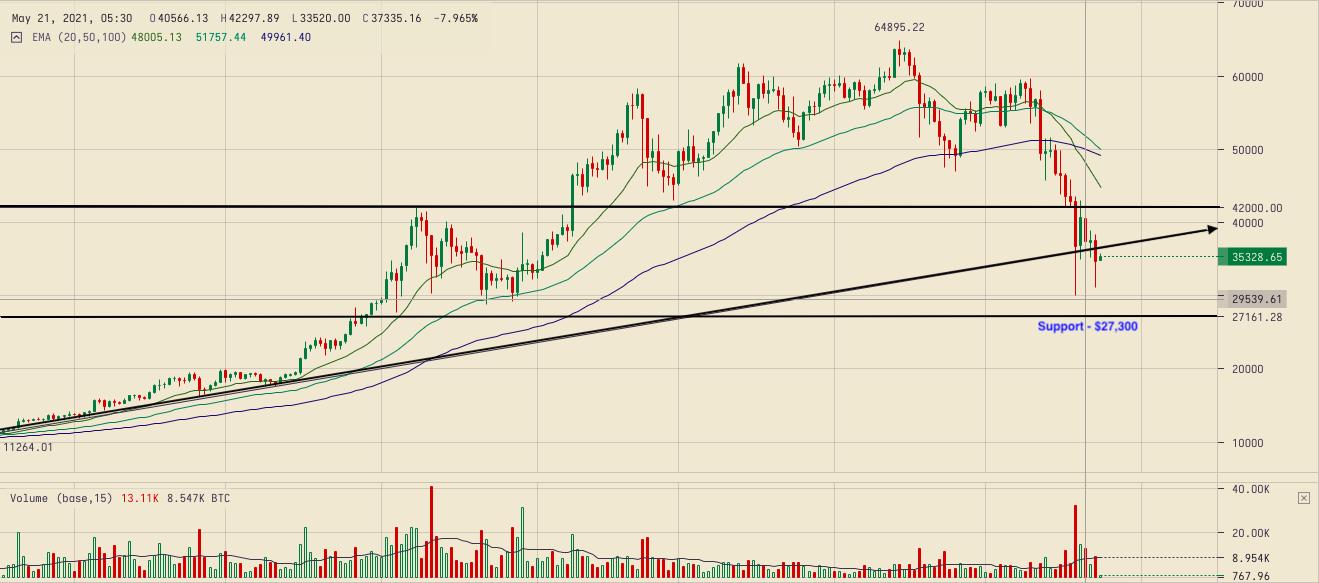 bitcoin market graph live