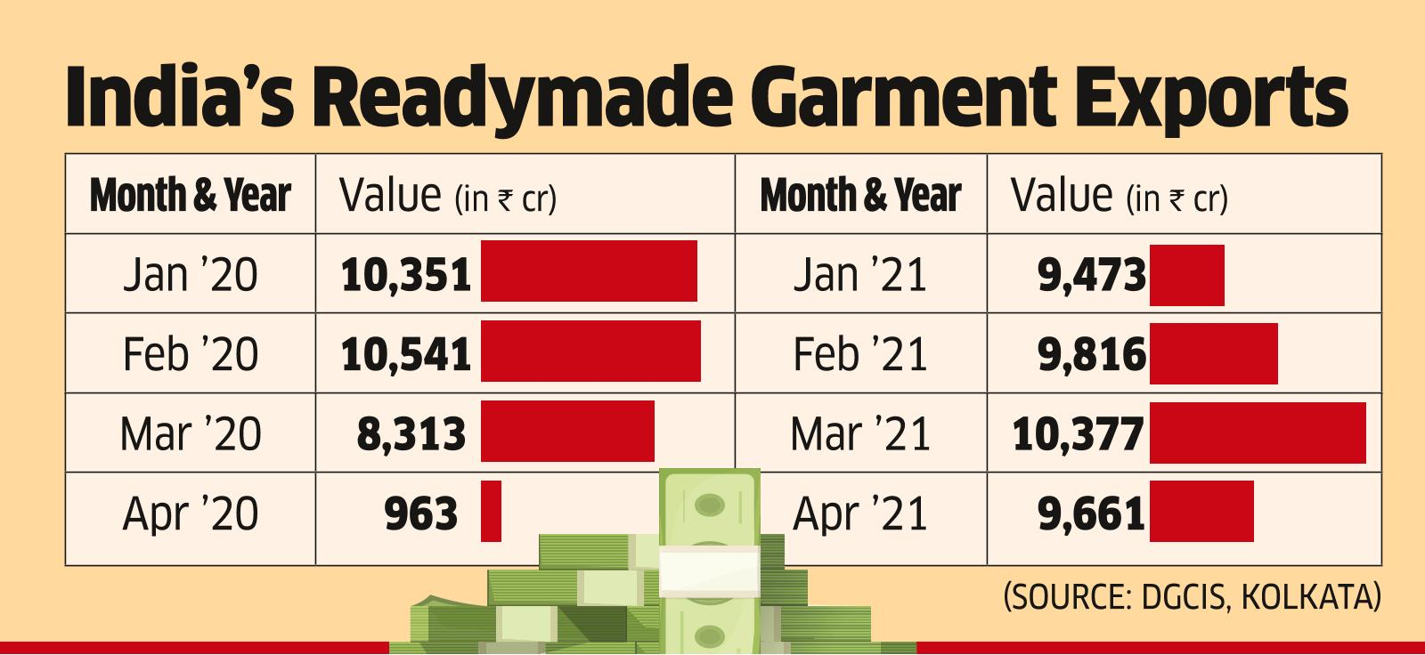 Apparel Exporters Stare at a Rough Patch