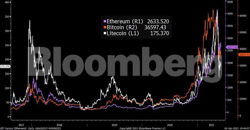 bitcoin 2021 prognozavimas cme btc interaktyvūs brokeriai