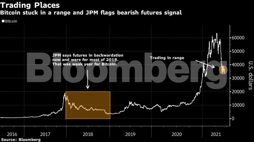 2021 btc bear market)
