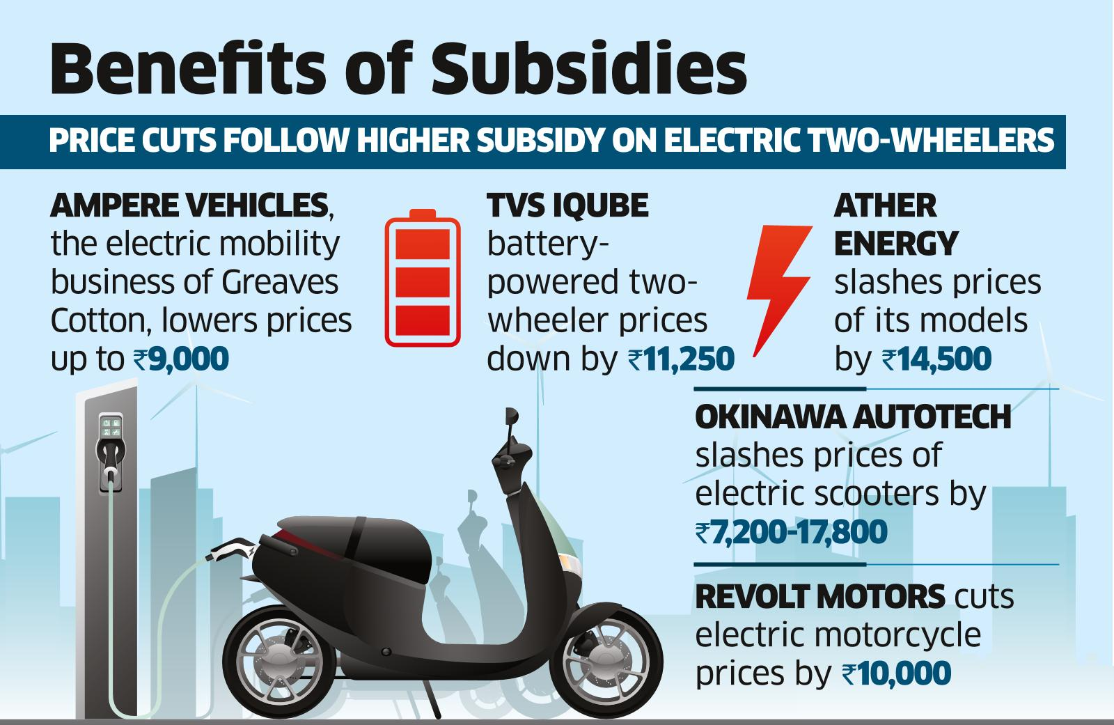 Cos Line Up Affordable Electric Bikes Post FAME II Subsidy Hike