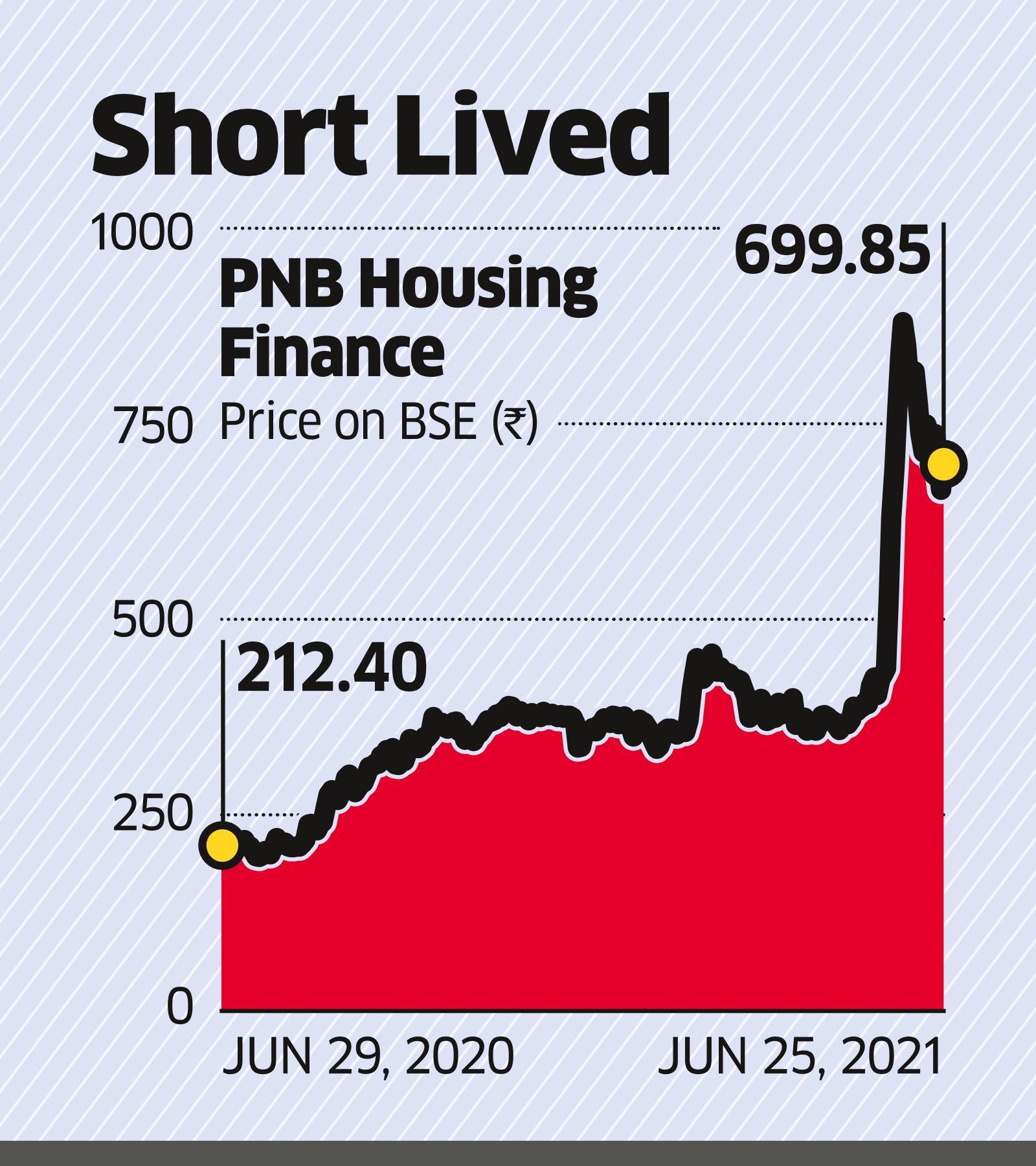 PNB Housing's Wait for Capital Gets Longer