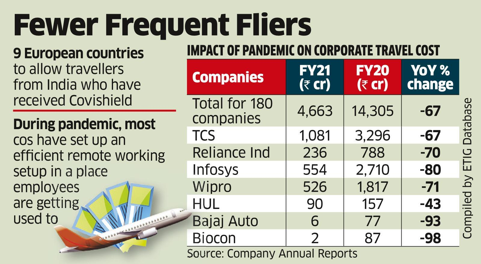 As Business Travel Plunges, Firms Save Thousands of Crores in Costs