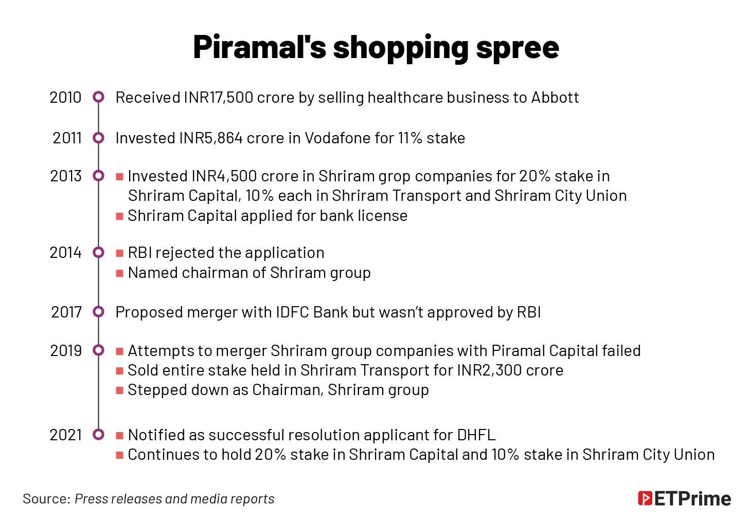 Piramal's shopping spree @2x