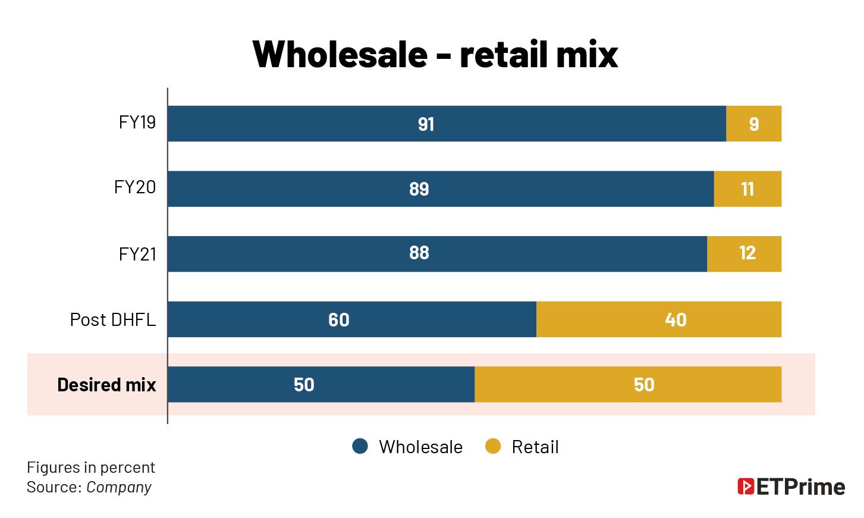 Wholesale - retail mix@2x