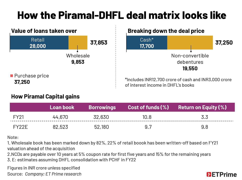 How the Piramal-DHFL deal matrix looks like@2x