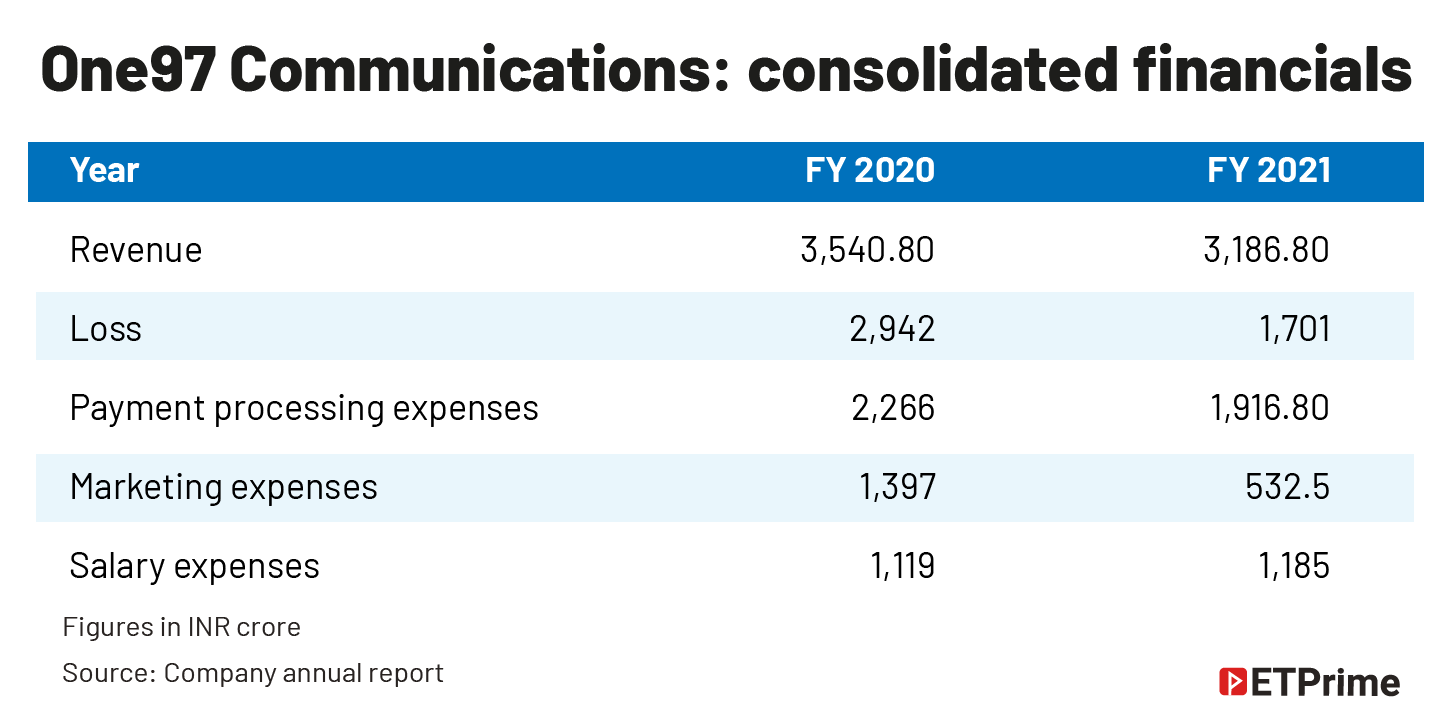 One97 Communications- consolidated financials@2x