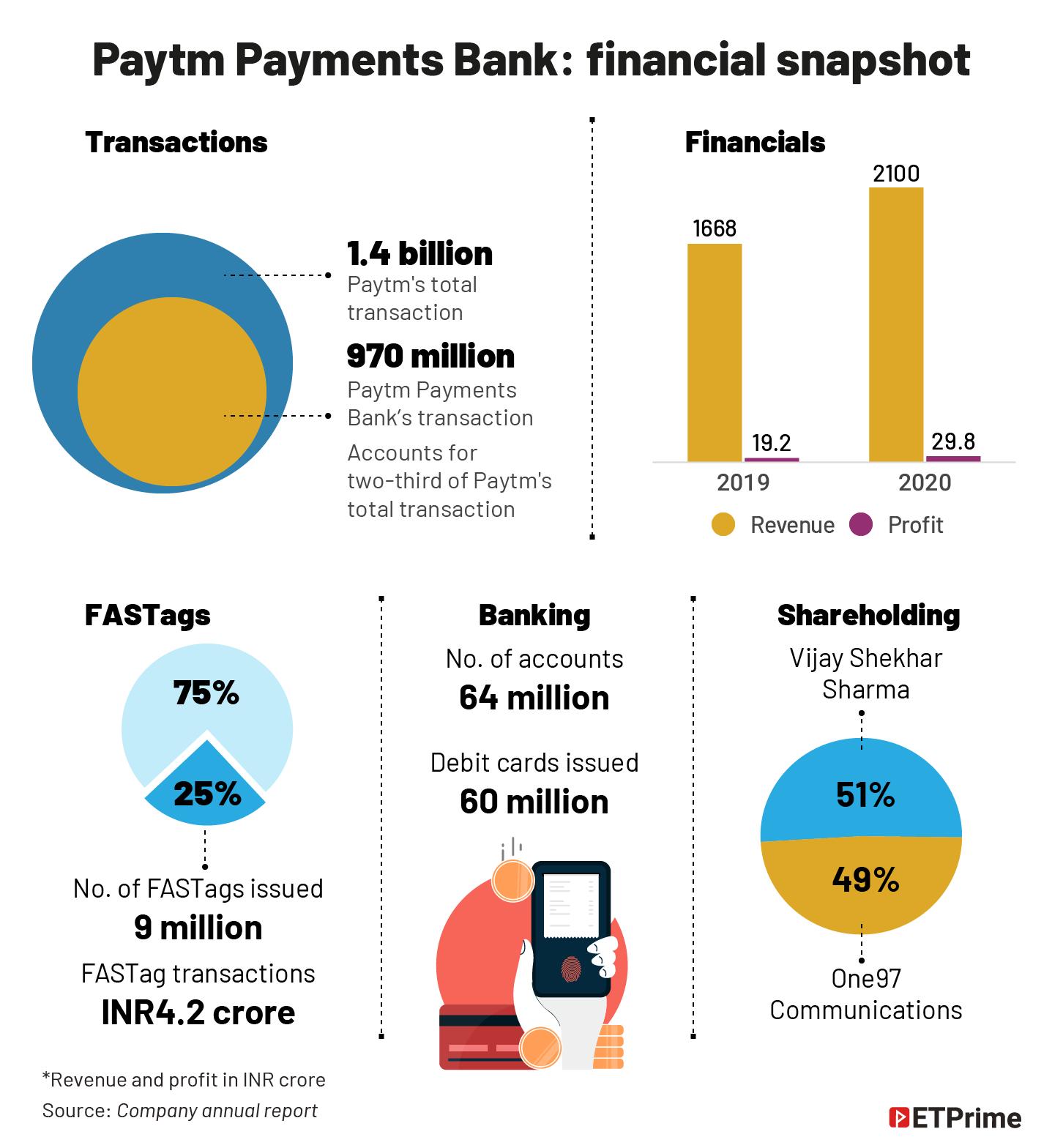 Paytm Payments Bank- financial snapshot@2x