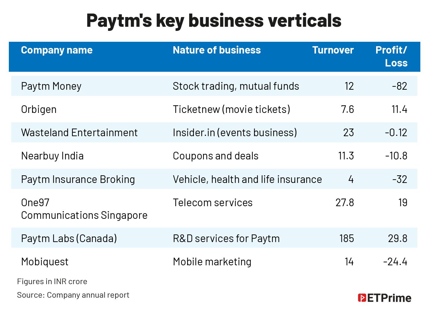 Paytm's key business verticals@2x