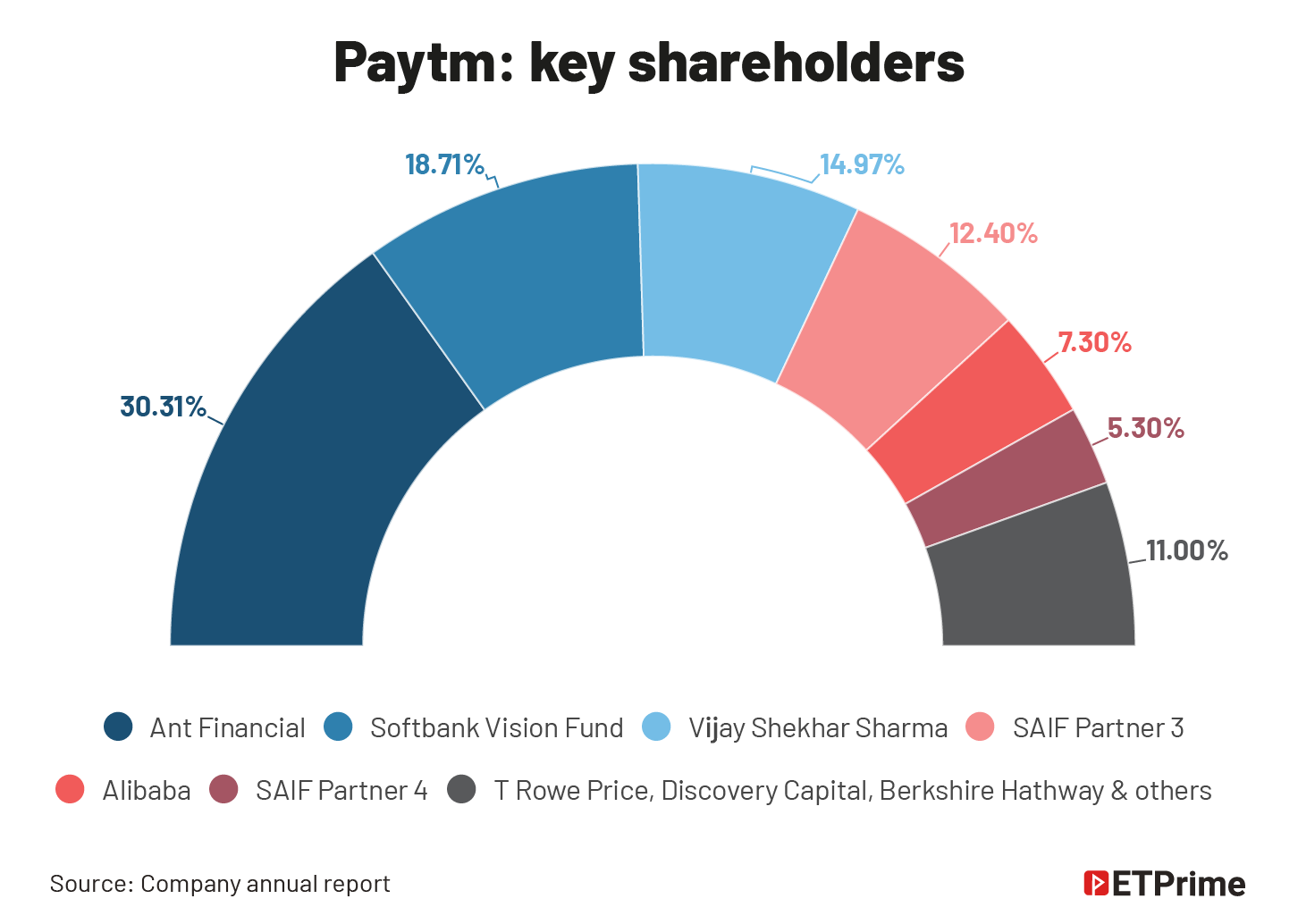 Paytm- key shareholders @2x