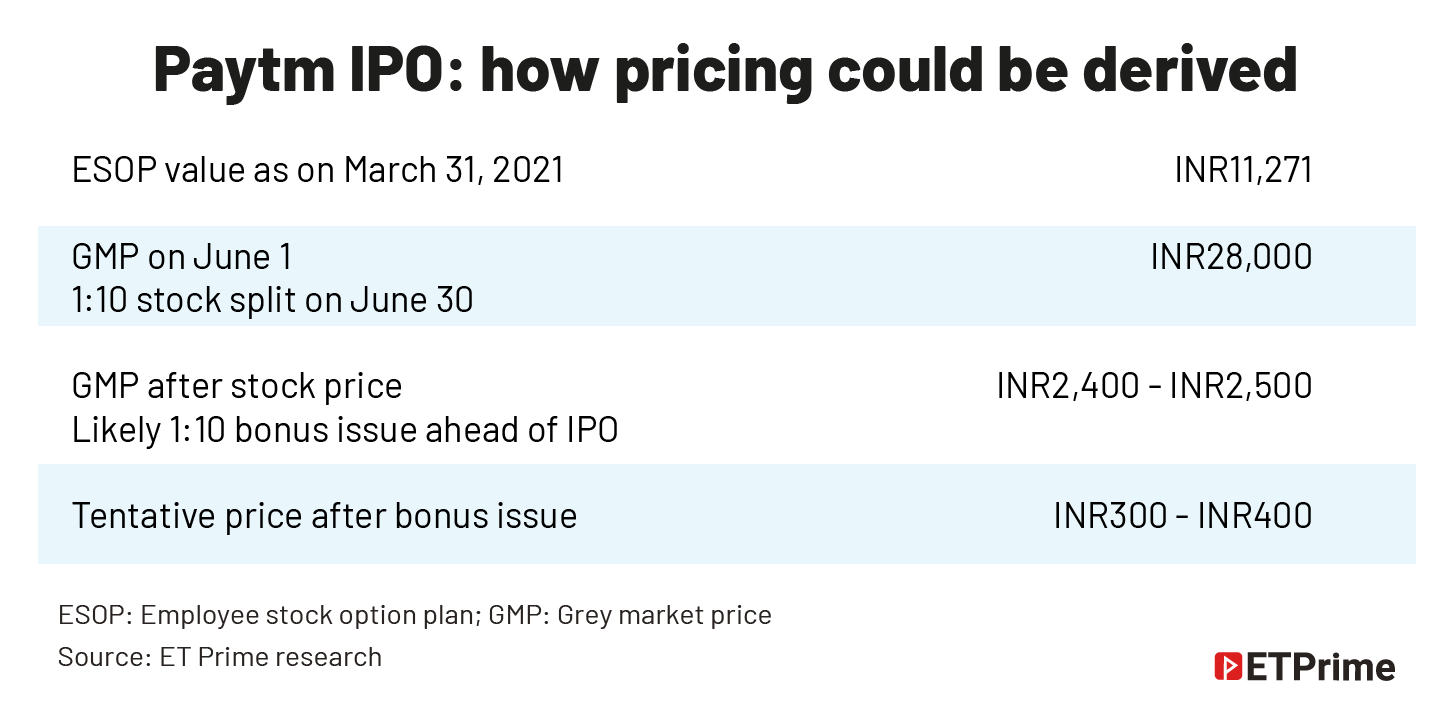 Paytm IPO- how pricing could be derived@2x