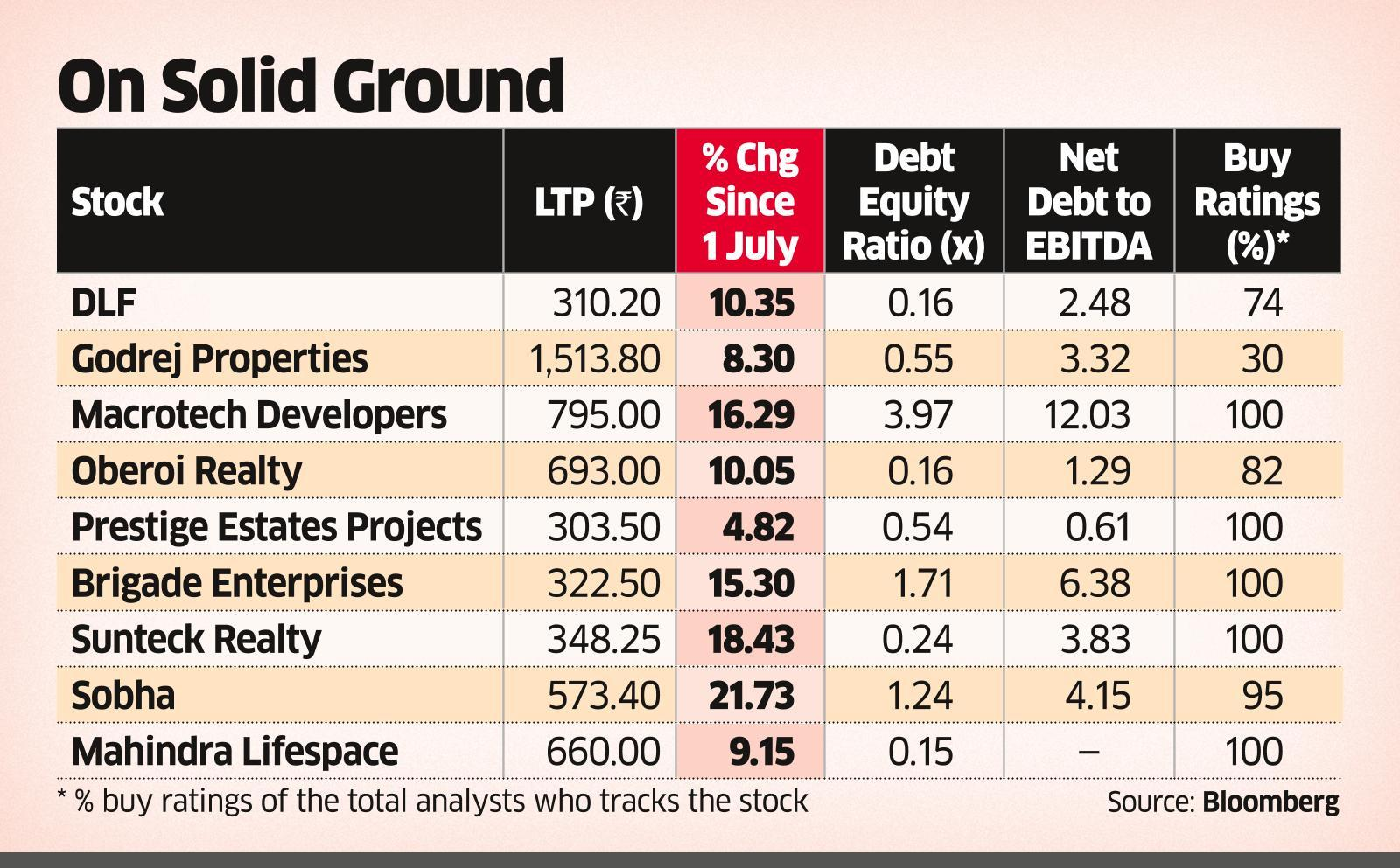 Realty Stocks Build Up for an Upmove After 10 Years