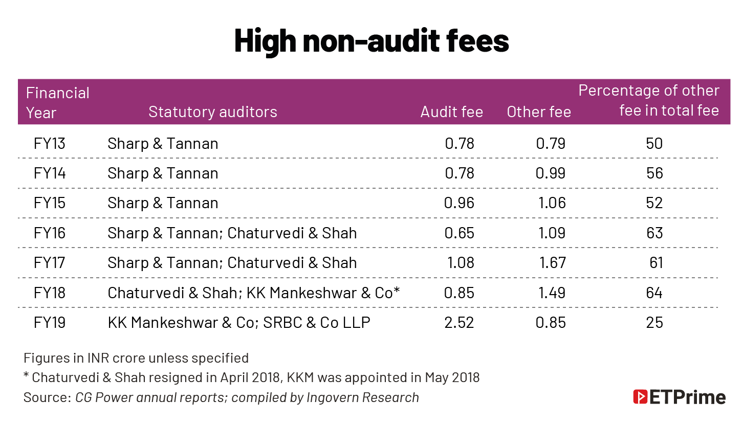 High non-audit fees@2x